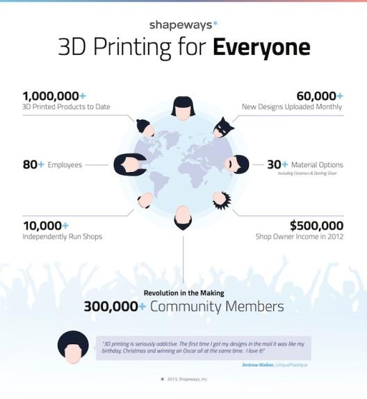 Gambar 3. Infografis Shapeways